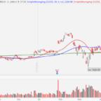NASDAQ:AMZN
